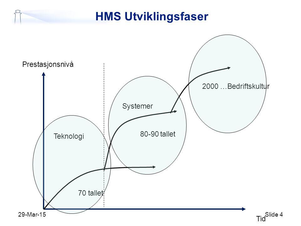 HMS Utviklingsfaser Prestasjonsnivå 2000 …Bedriftskultur Systemer
