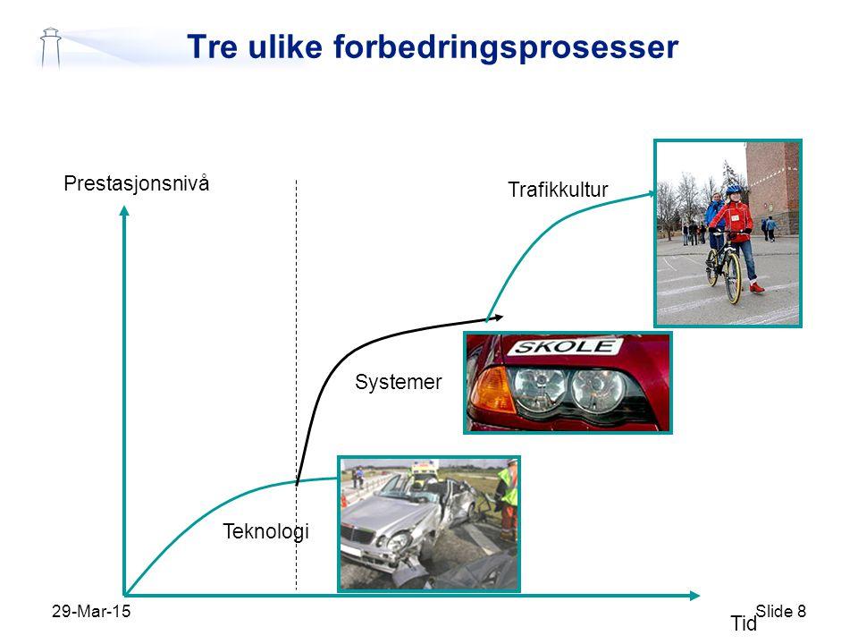 Tre ulike forbedringsprosesser