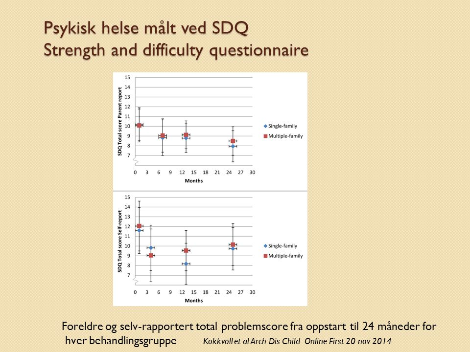 Psykisk helse målt ved SDQ Strength and difficulty questionnaire