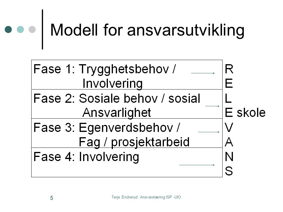 Modell for ansvarsutvikling