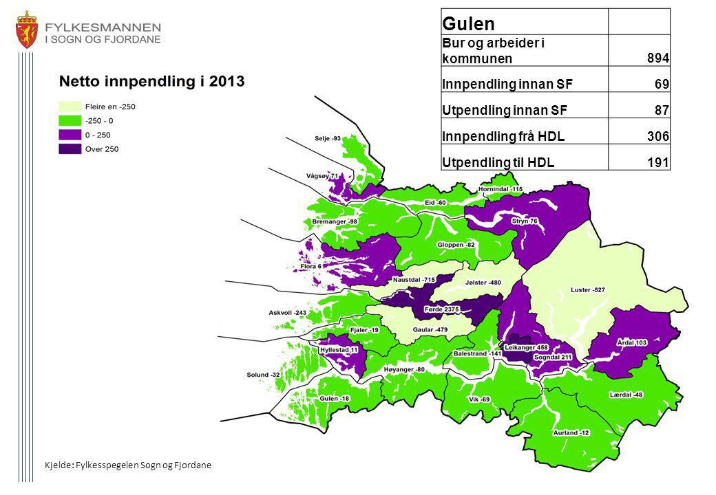 Kjelde: Fylkesspegelen Sogn og Fjordane