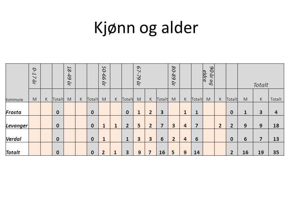 Kjønn og alder Totalt 0-17 år 18-49 år 50-66 år 67-79 år 80-89 år