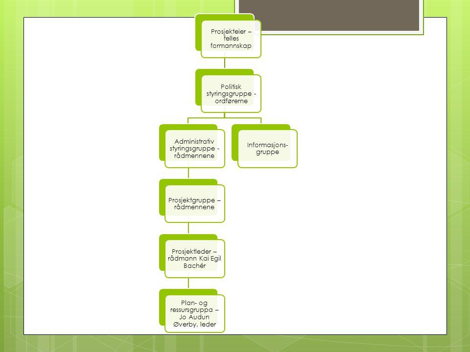 Prosjekteier – felles formannskap Politisk styringsgruppe - ordførerne