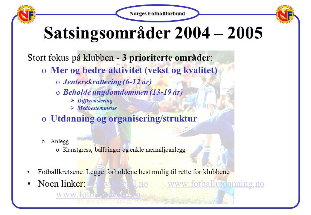 Satsingsområder 2004 – 2005 Stort fokus på klubben - 3 prioriterte områder: Mer og bedre aktivitet (vekst og kvalitet)