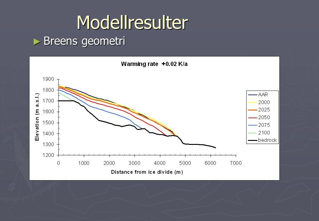 Modellresulter Breens geometri Remarks