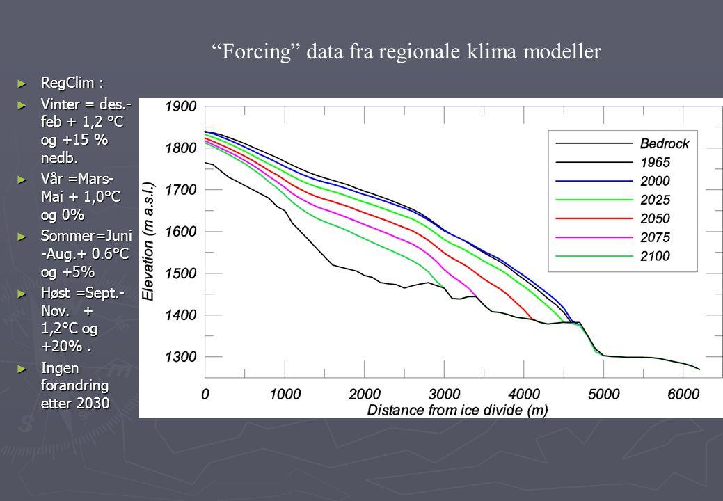 Forcing data fra regionale klima modeller