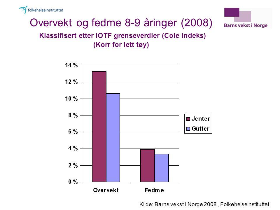 Overvekt og fedme 8-9 åringer (2008) Klassifisert etter IOTF grenseverdier (Cole indeks) (Korr for lett tøy)