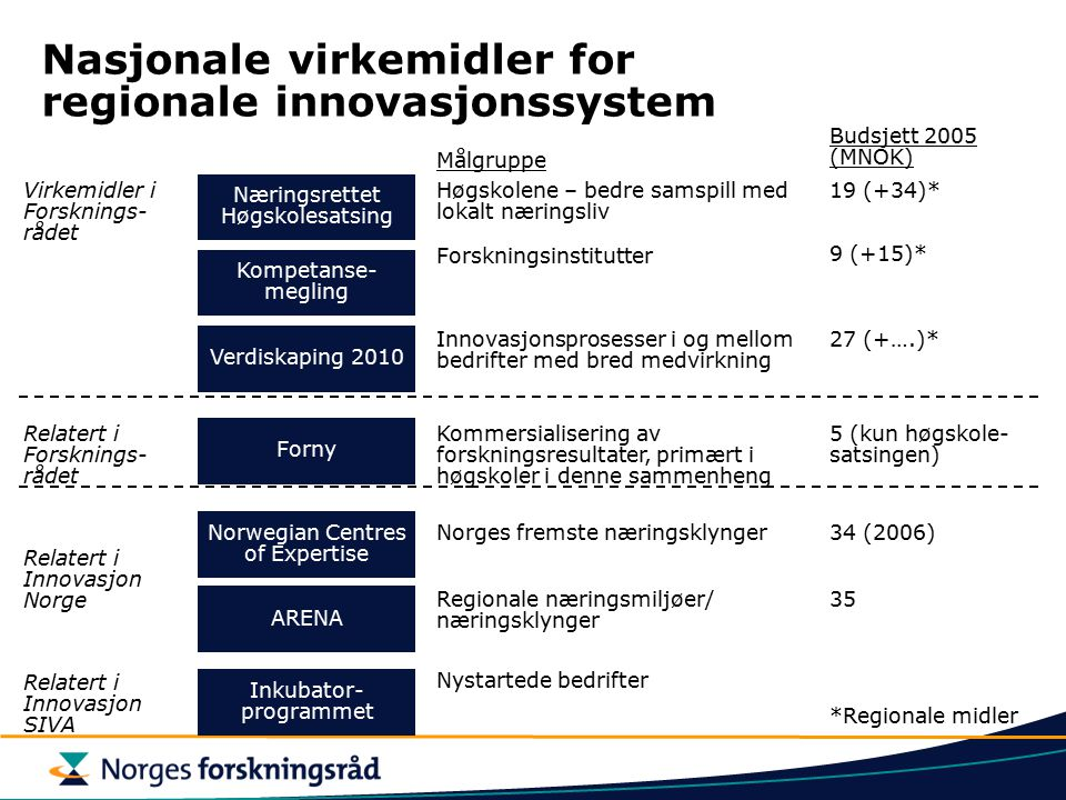 Nasjonale virkemidler for regionale innovasjonssystem