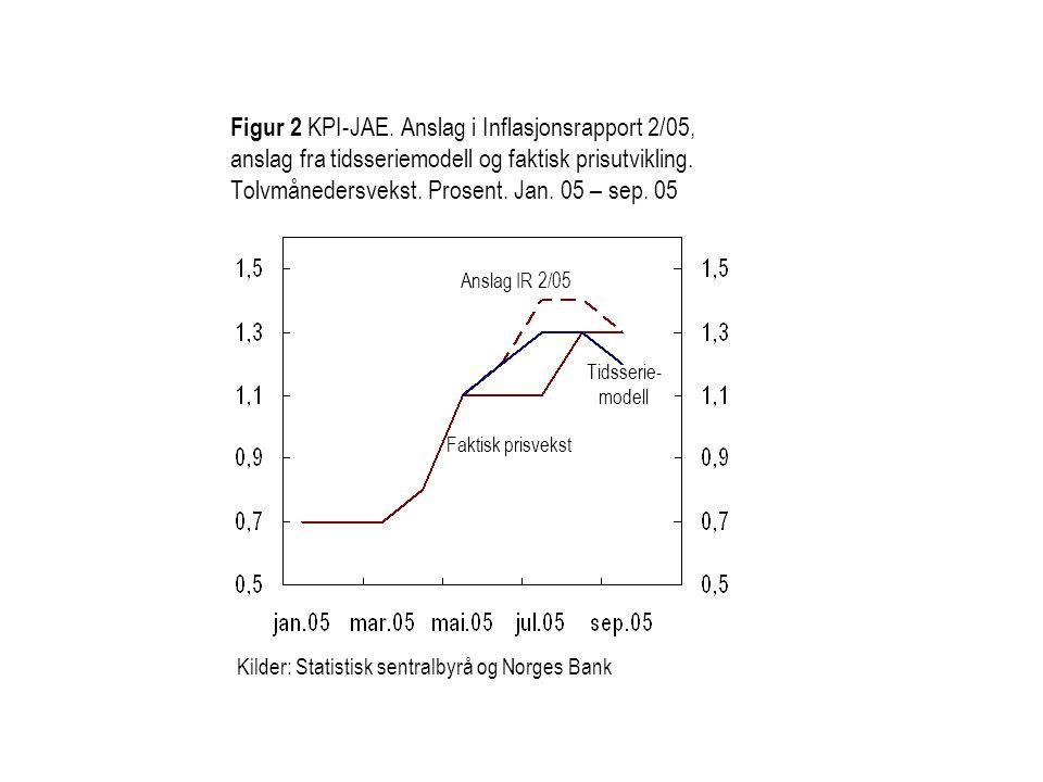 Figur 2 KPI-JAE. Anslag i Inflasjonsrapport 2/05, anslag fra tidsseriemodell og faktisk prisutvikling. Tolvmånedersvekst. Prosent. Jan. 05 – sep. 05