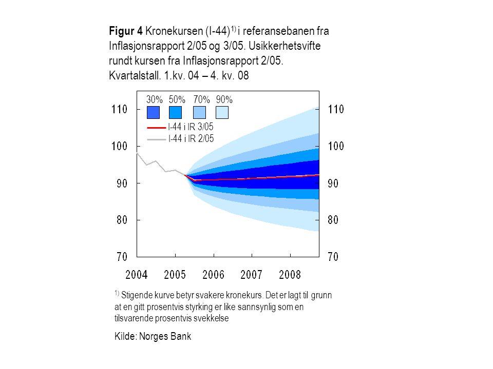 Figur 4 Kronekursen (I-44)1) i referansebanen fra Inflasjonsrapport 2/05 og 3/05. Usikkerhetsvifte rundt kursen fra Inflasjonsrapport 2/05. Kvartalstall. 1.kv. 04 – 4. kv. 08