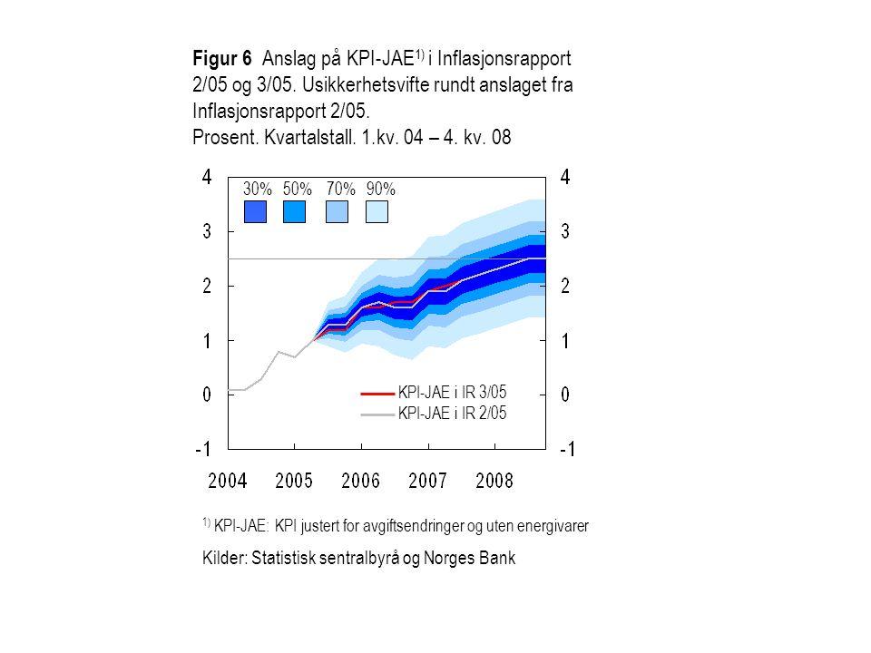 Figur 6 Anslag på KPI-JAE1) i Inflasjonsrapport 2/05 og 3/05