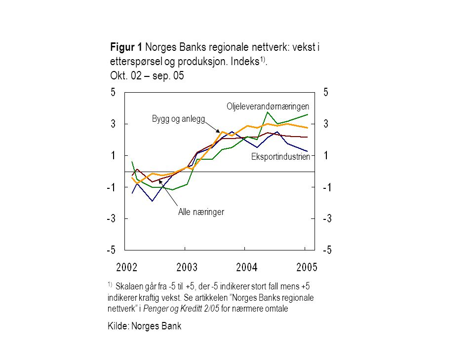 Figur 1 Norges Banks regionale nettverk: vekst i etterspørsel og produksjon. Indeks1). Okt. 02 – sep. 05