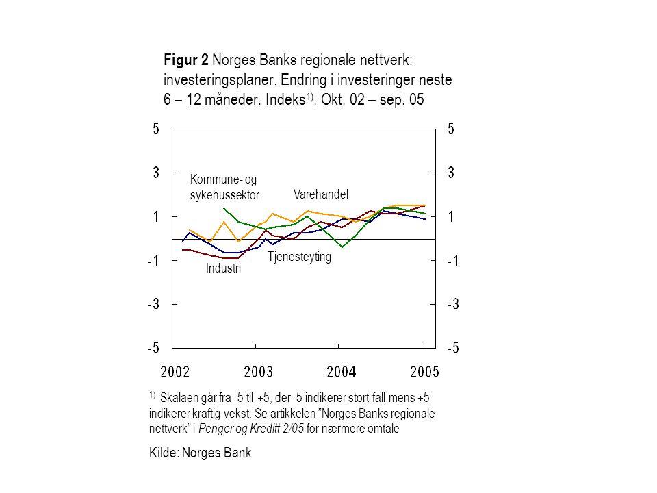 Figur 2 Norges Banks regionale nettverk: investeringsplaner