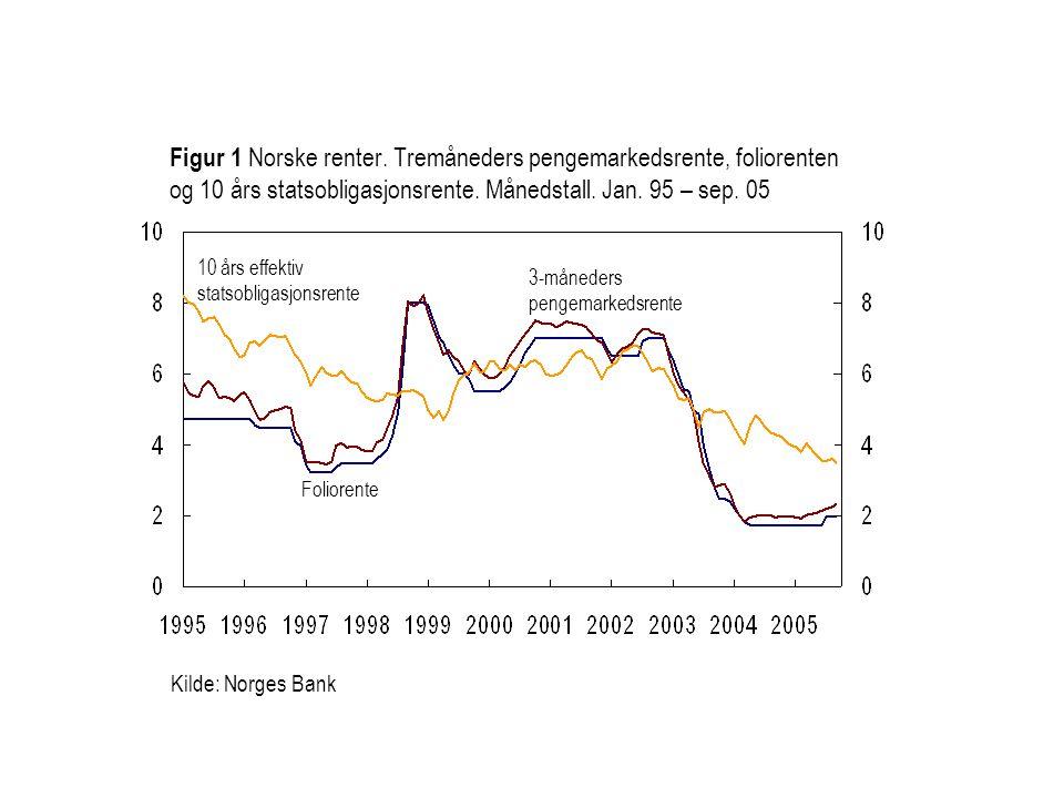 Figur 1 Norske renter. Tremåneders pengemarkedsrente, foliorenten og 10 års statsobligasjonsrente. Månedstall. Jan. 95 – sep. 05