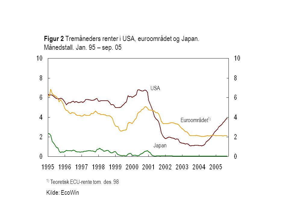 Figur 2 Tremåneders renter i USA, euroområdet og Japan. Månedstall. Jan. 95 – sep. 05