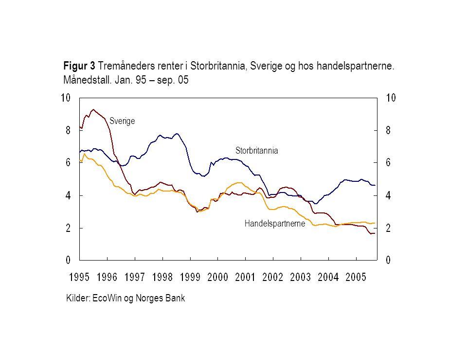 Figur 3 Tremåneders renter i Storbritannia, Sverige og hos handelspartnerne. Månedstall. Jan. 95 – sep. 05