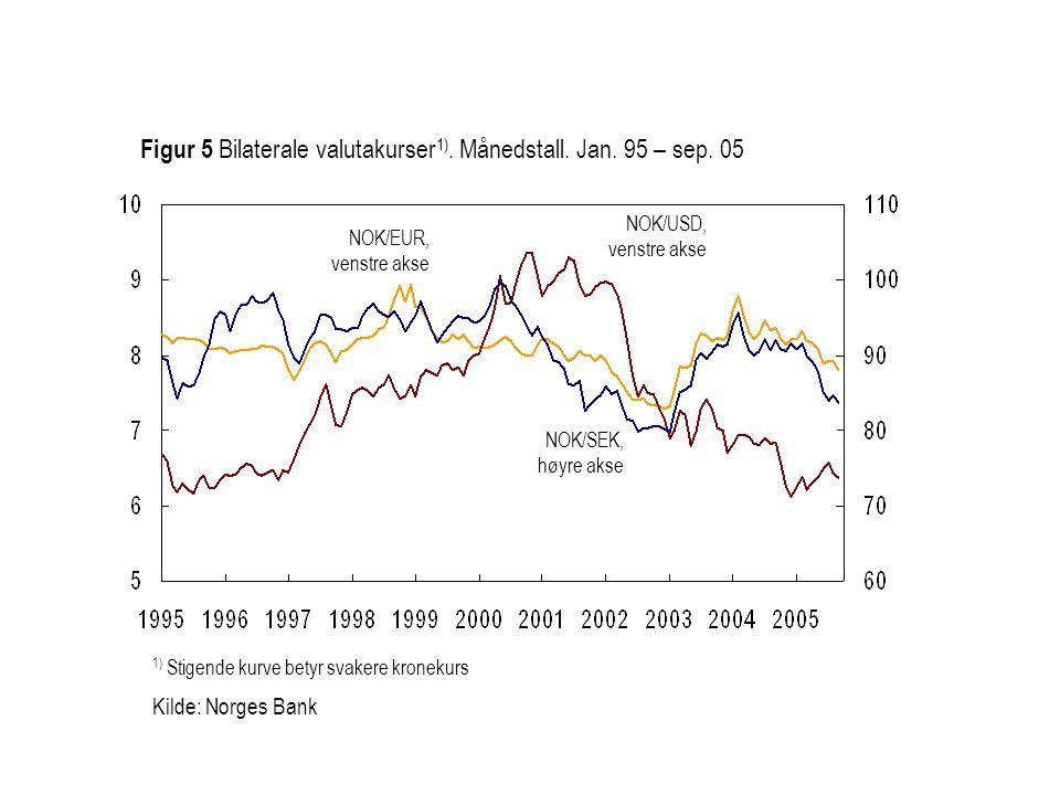 Figur 5 Bilaterale valutakurser1). Månedstall. Jan. 95 – sep. 05