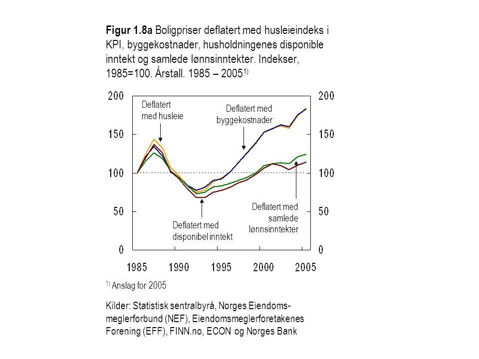 Figur 1.8a Boligpriser deflatert med husleieindeks i KPI, byggekostnader, husholdningenes disponible inntekt og samlede lønnsinntekter. Indekser, 1985=100. Årstall. 1985 – 20051)