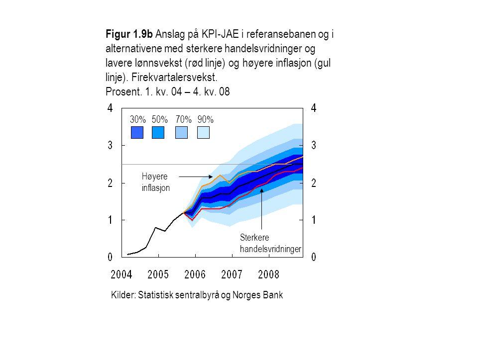 Figur 1.9b Anslag på KPI-JAE i referansebanen og i alternativene med sterkere handelsvridninger og lavere lønnsvekst (rød linje) og høyere inflasjon (gul linje). Firekvartalersvekst. Prosent. 1. kv. 04 – 4. kv. 08
