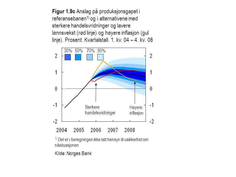 Figur 1.9c Anslag på produksjonsgapet i referansebanen1) og i alternativene med sterkere handelsvridninger og lavere lønnsvekst (rød linje) og høyere inflasjon (gul linje). Prosent. Kvartalstall. 1. kv. 04 – 4. kv. 08