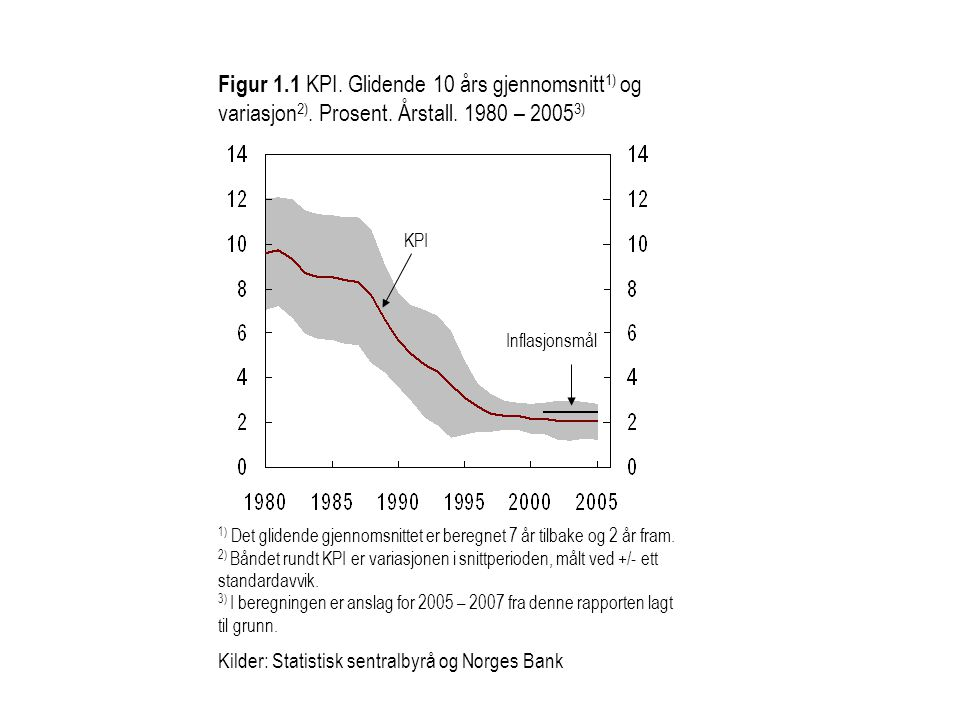 Figur 1. 1 KPI. Glidende 10 års gjennomsnitt1) og variasjon2). Prosent