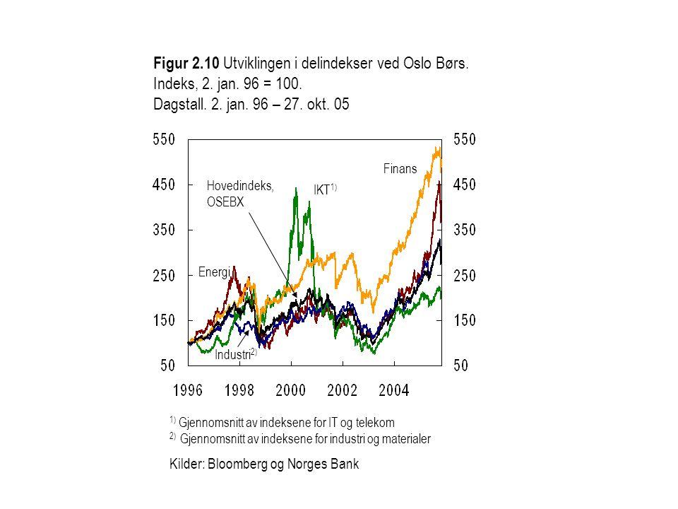 Figur 2. 10 Utviklingen i delindekser ved Oslo Børs. Indeks, 2. jan