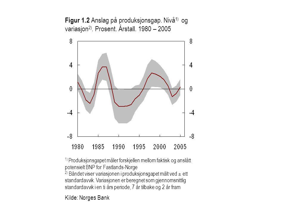 Figur 1. 2 Anslag på produksjonsgap. Nivå1) og variasjon2). Prosent