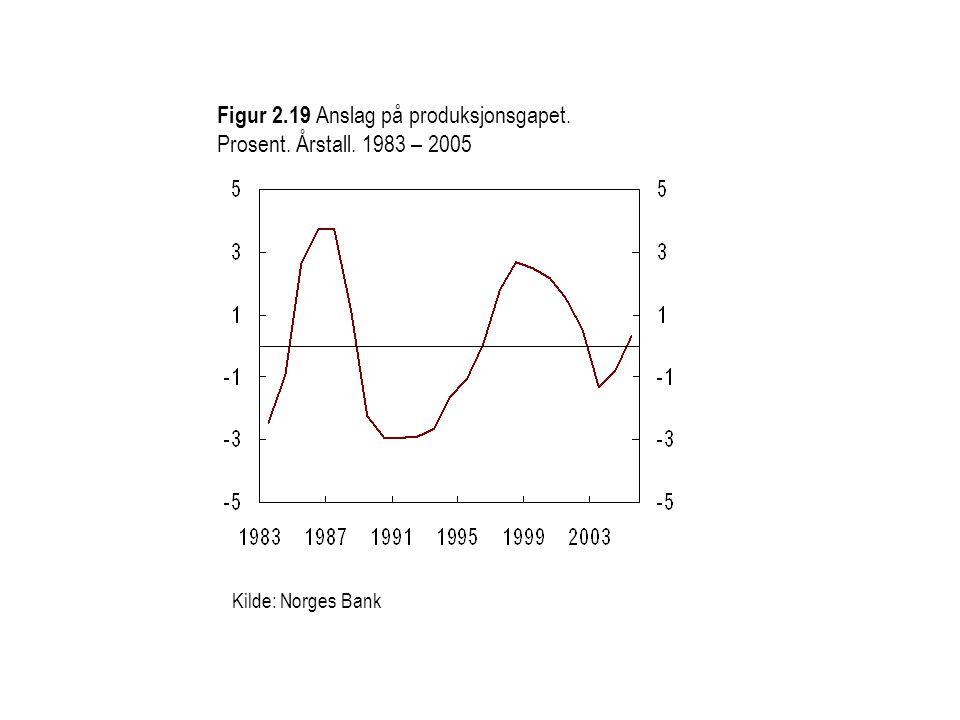 Figur 2.19 Anslag på produksjonsgapet. Prosent. Årstall. 1983 – 2005