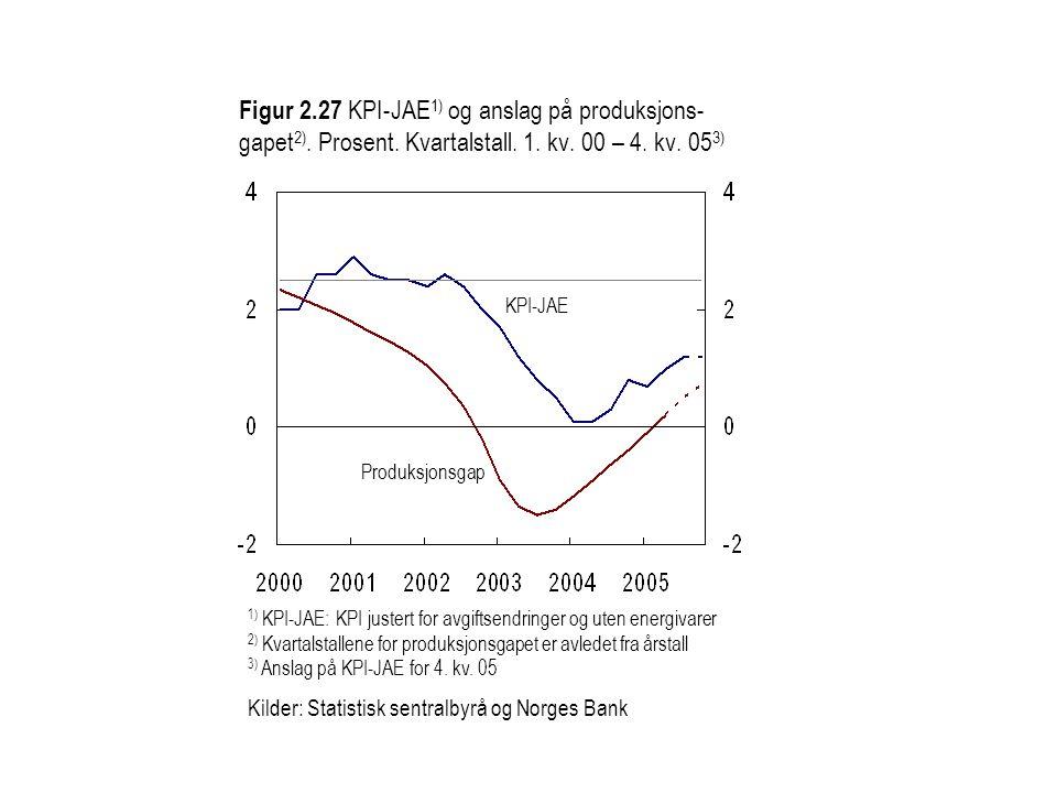 Figur 2. 27 KPI-JAE1) og anslag på produksjons-gapet2). Prosent