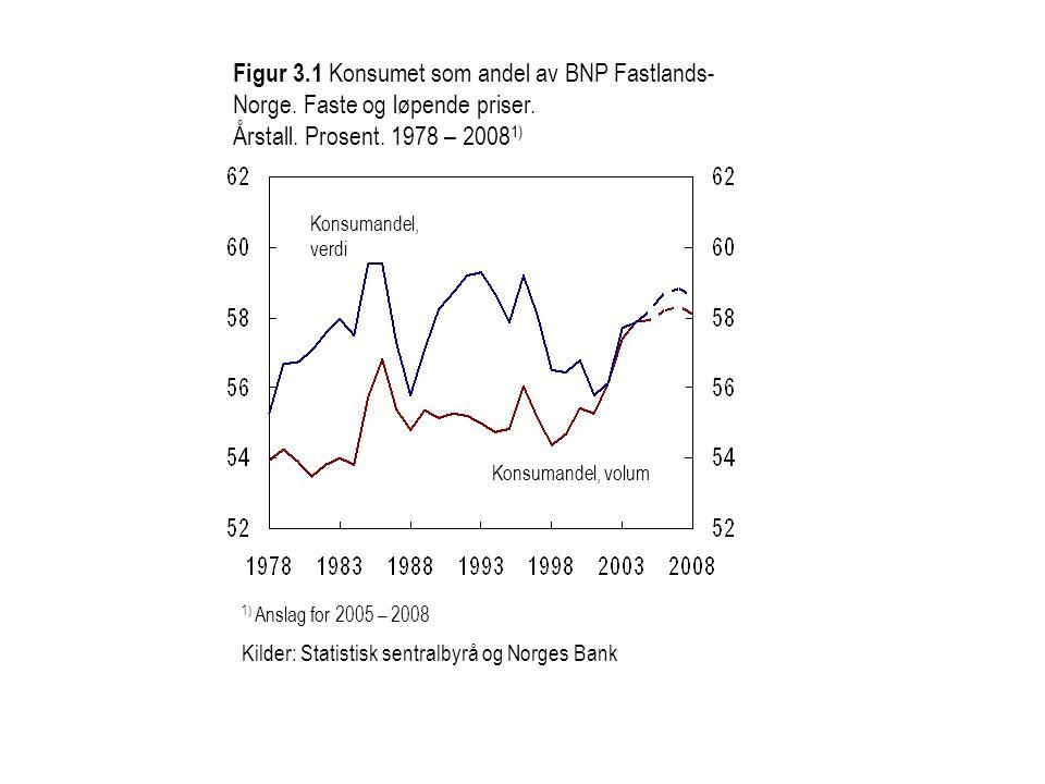Figur 3. 1 Konsumet som andel av BNP Fastlands-Norge