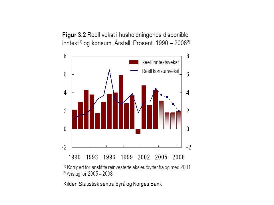 Figur 3.2 Reell vekst i husholdningenes disponible inntekt1) og konsum. Årstall. Prosent. 1990 – 20082)