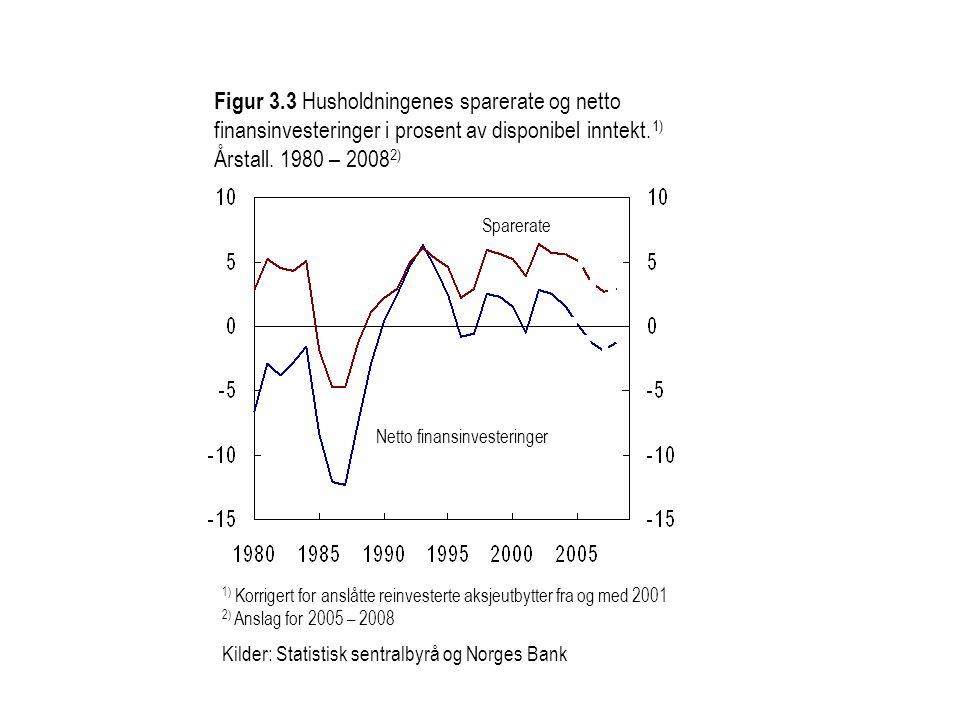Figur 3.3 Husholdningenes sparerate og netto finansinvesteringer i prosent av disponibel inntekt.1) Årstall. 1980 – 20082)