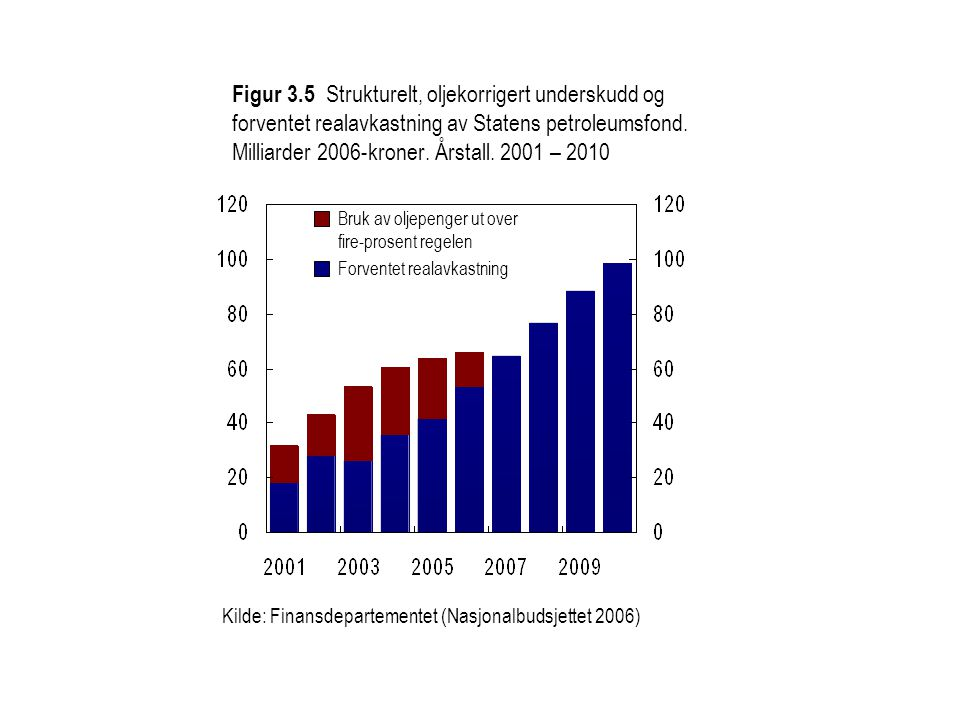 Figur 3.5 Strukturelt, oljekorrigert underskudd og forventet realavkastning av Statens petroleumsfond. Milliarder 2006-kroner. Årstall. 2001 – 2010