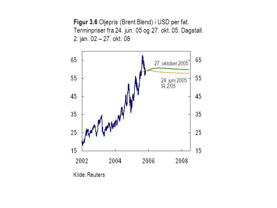 Figur 3. 6 Oljepris (Brent Blend) i USD per fat. Terminpriser fra 24