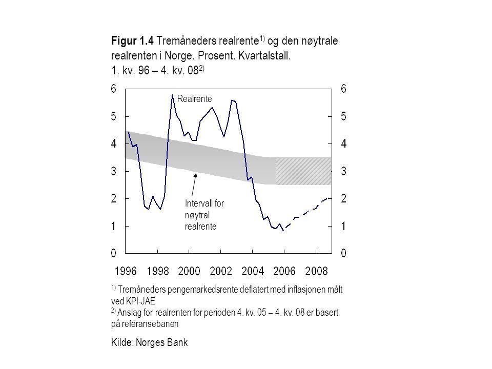 Figur 1. 4 Tremåneders realrente1) og den nøytrale realrenten i Norge