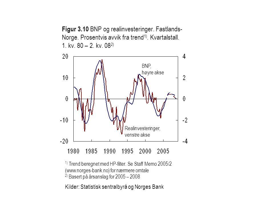 Figur 3. 10 BNP og realinvesteringer. Fastlands-Norge