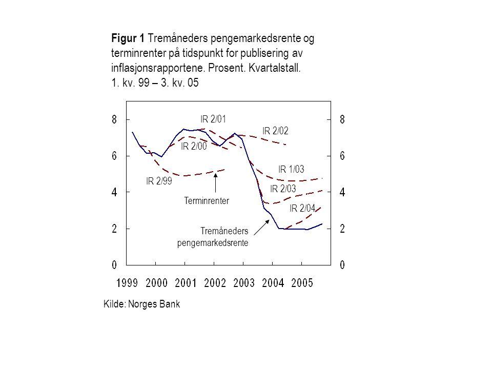 Figur 1 Tremåneders pengemarkedsrente og terminrenter på tidspunkt for publisering av inflasjonsrapportene. Prosent. Kvartalstall. 1. kv. 99 – 3. kv. 05