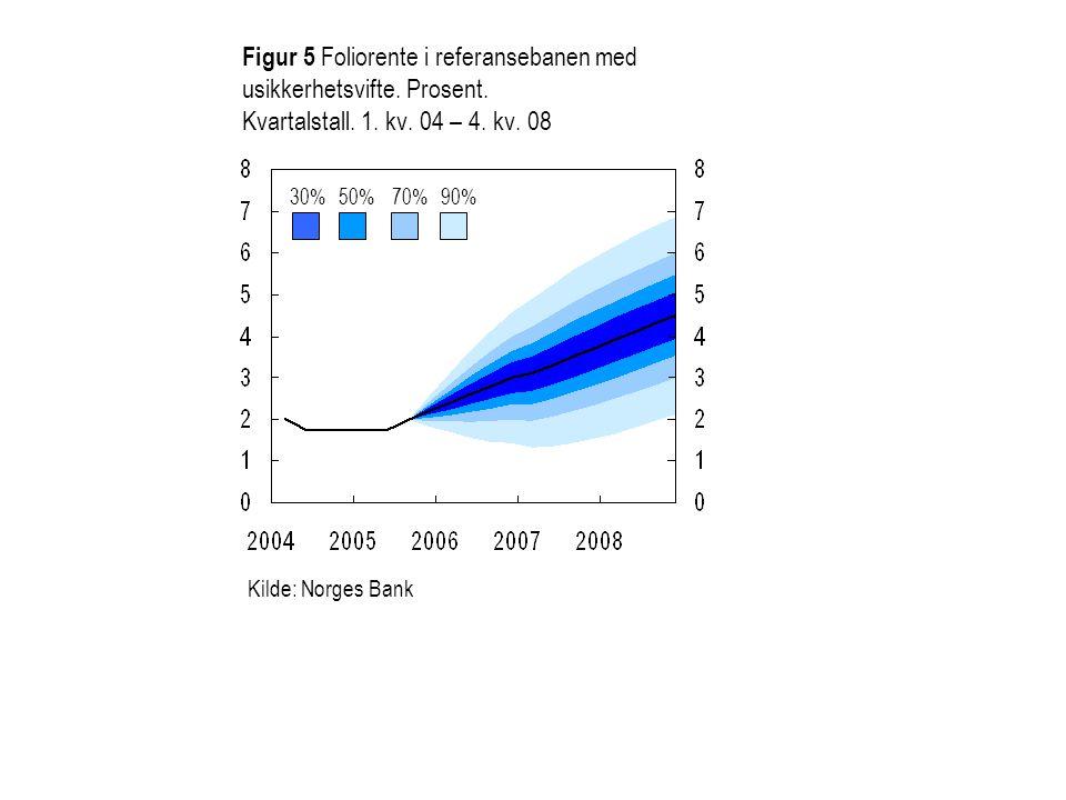 Figur 5 Foliorente i referansebanen med usikkerhetsvifte. Prosent
