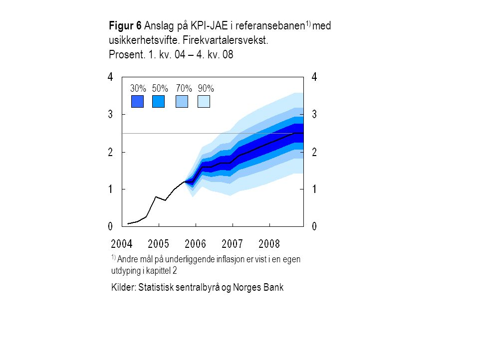 Figur 6 Anslag på KPI-JAE i referansebanen1) med usikkerhetsvifte