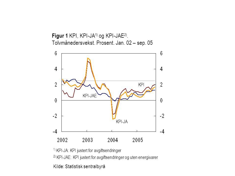 Figur 1 KPI, KPI-JA1) og KPI-JAE2). Tolvmånedersvekst. Prosent. Jan