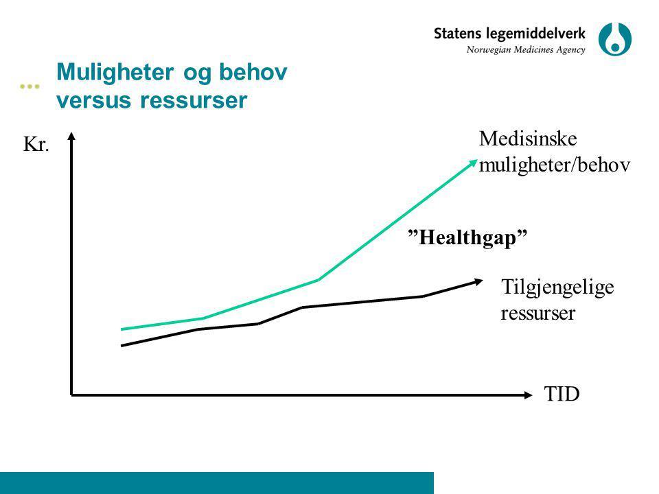Muligheter og behov versus ressurser