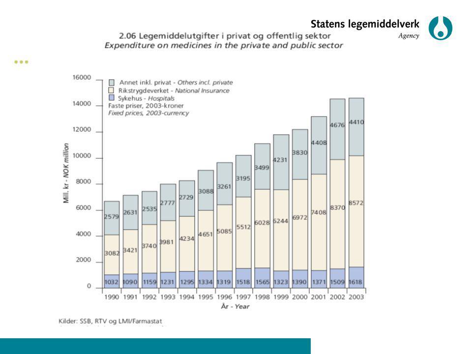 Omsetningen av legemidler fra legemiddelgrossister til apotek økte i 2004 med 5,6%