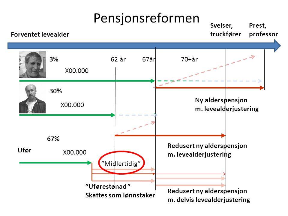 Pensjonsreformen Sveiser, truckfører Prest, professor