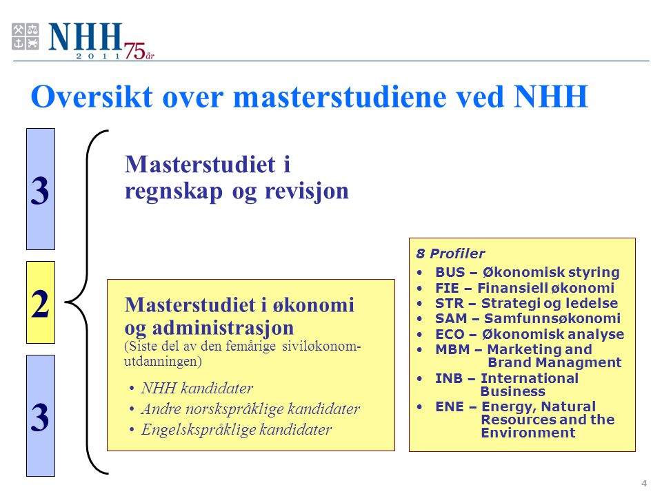 Oversikt over masterstudiene ved NHH