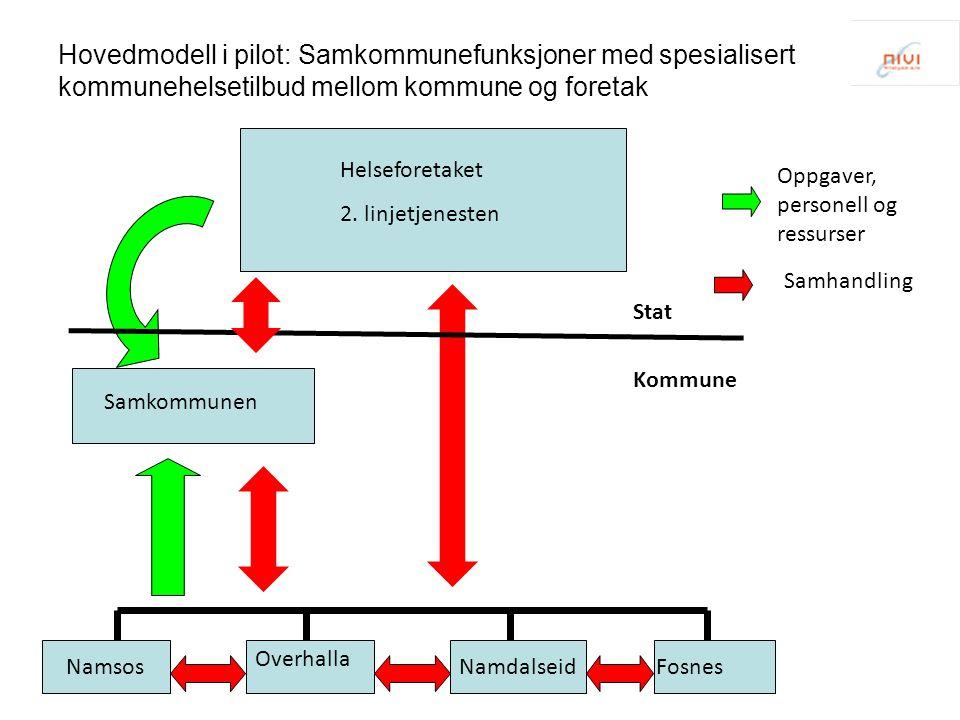 Hovedmodell i pilot: Samkommunefunksjoner med spesialisert kommunehelsetilbud mellom kommune og foretak