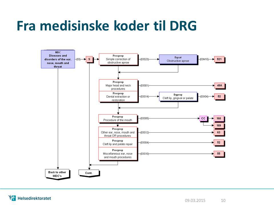 Fra medisinske koder til DRG