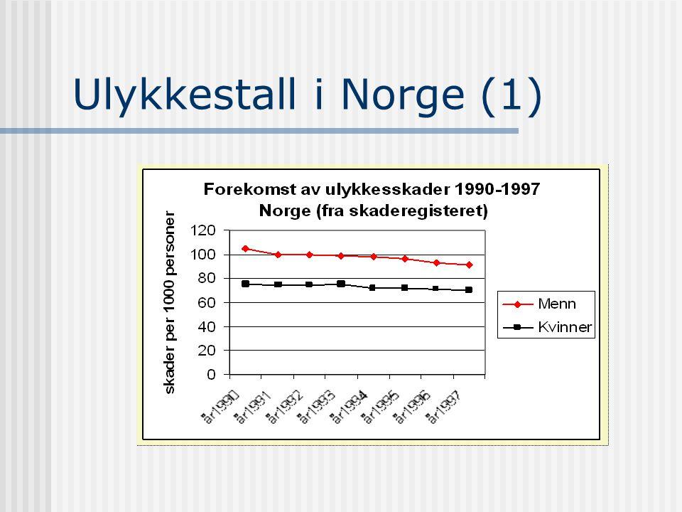 Ulykkestall i Norge (1)