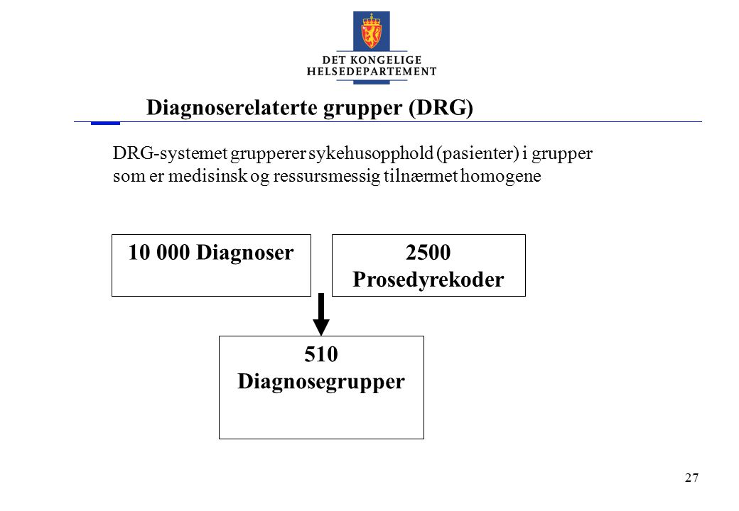 Diagnoserelaterte grupper (DRG)