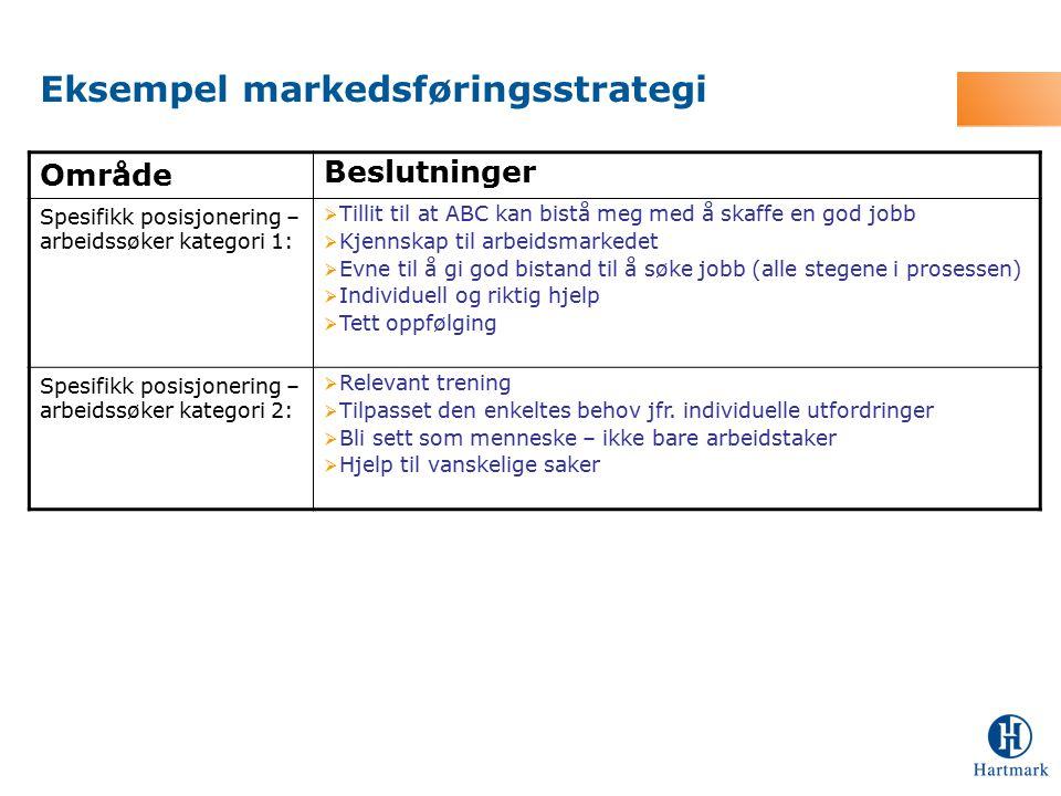 Eksempel markedsføringsstrategi