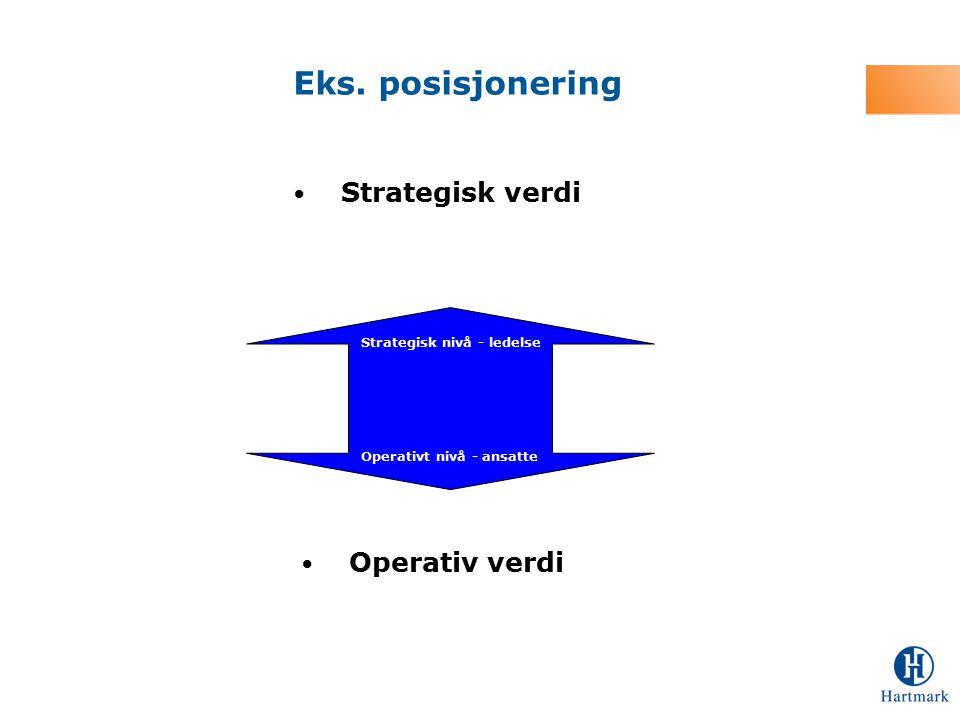 Eks. posisjonering Strategisk verdi Operativ verdi